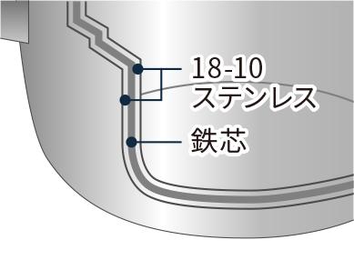 全面鉄芯三層鋼