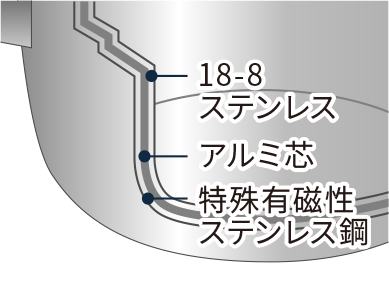 全面アルミ芯三層鋼(アルミコア)
